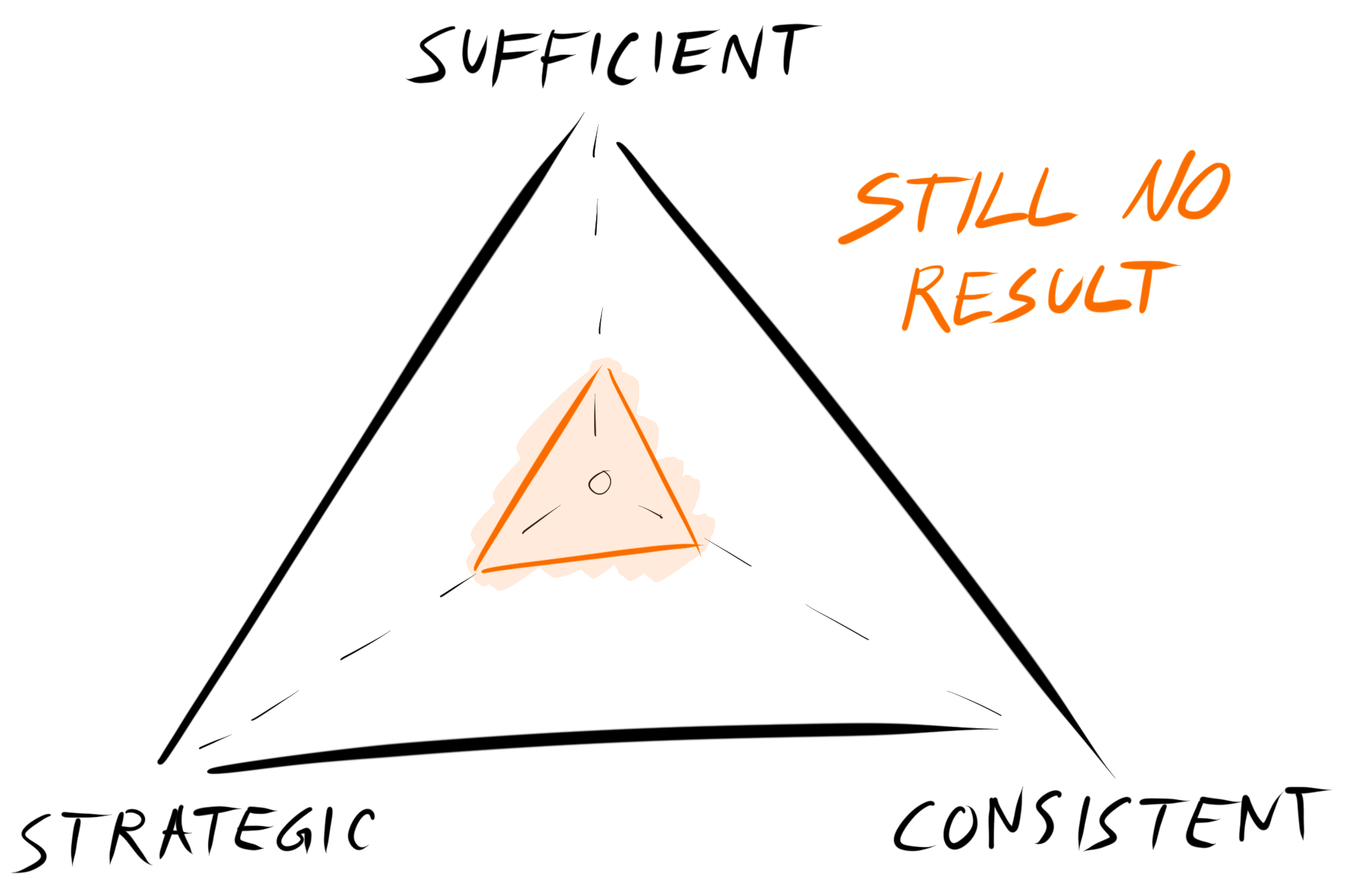 low strategy, sufficiency and consistency